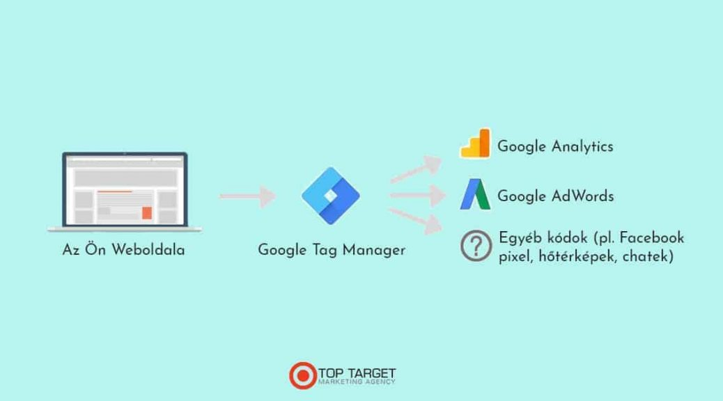 A Google Tag Manager